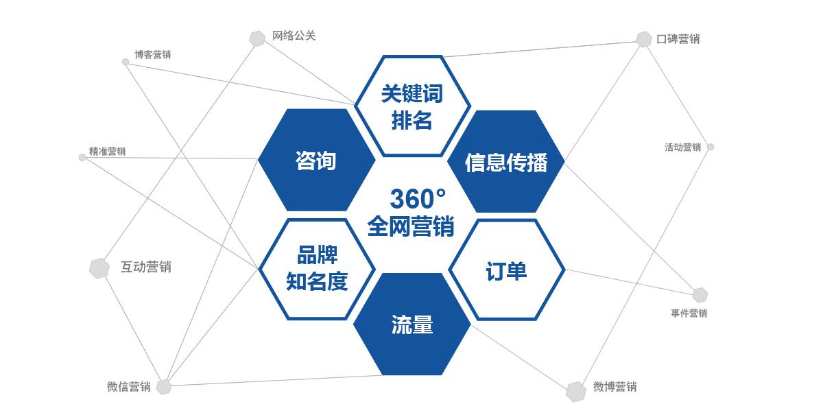营销系统-宣城地宝网络_宣城地区最大的网络营销公司