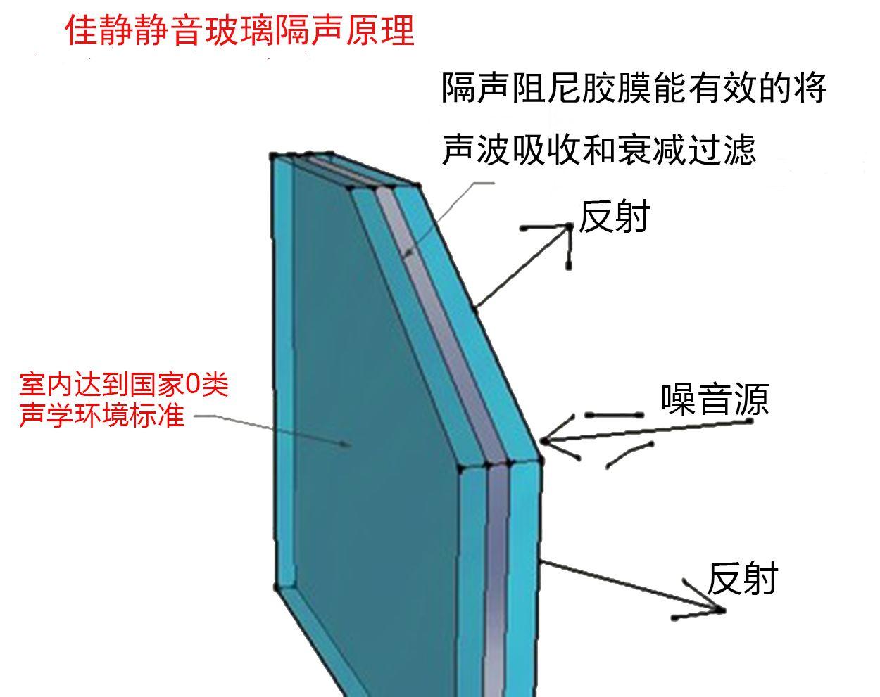 佳靜靜音窗原理圖