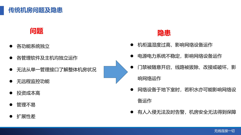 机房哨兵物联网解决方案-中性_04