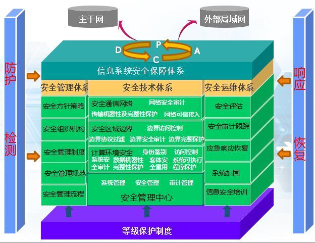 网络安全-解决方案介绍
