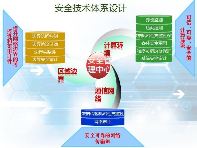 网络安全-解决方案介绍2