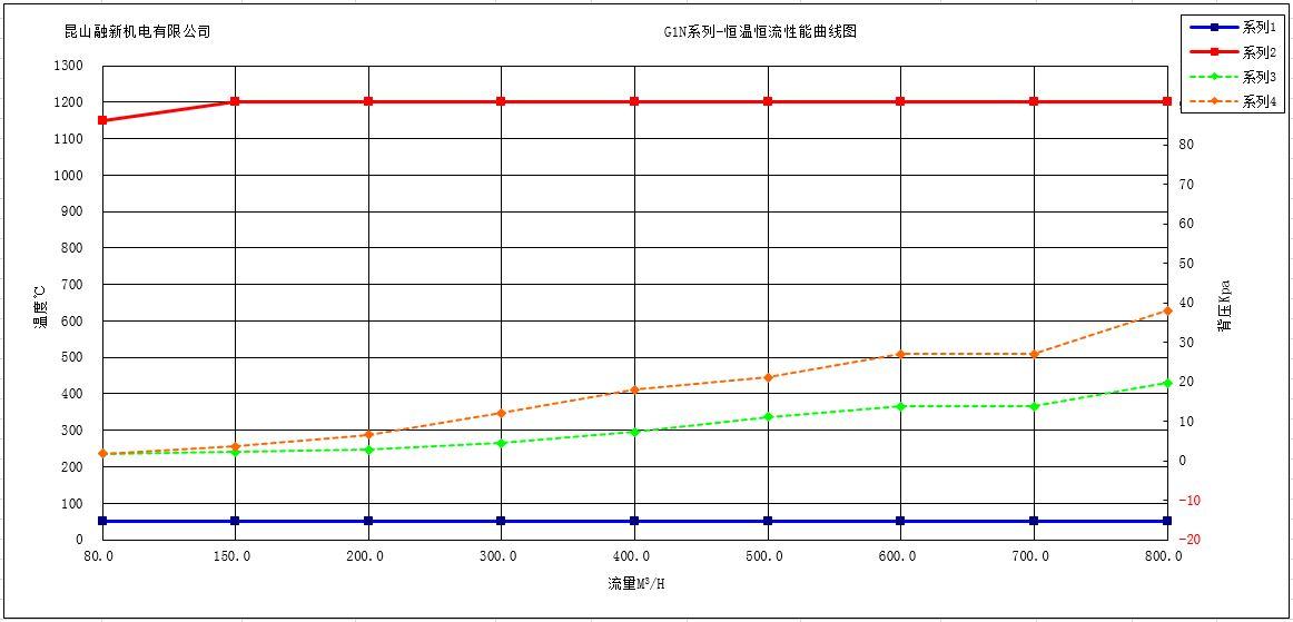 G1N-性能包絡圖