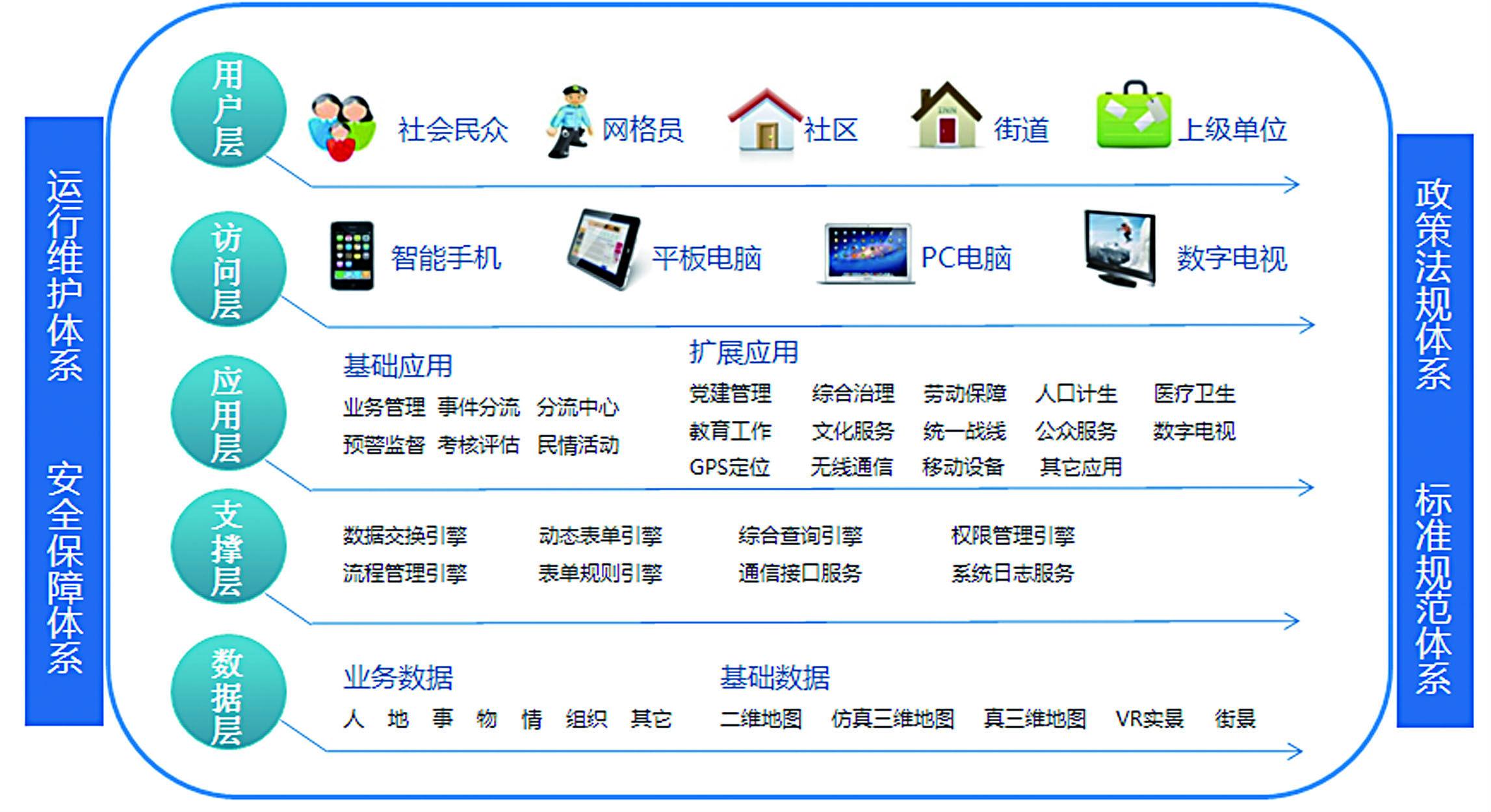 三维网格化社会管理服务平台