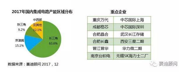 集成电路产业规模预测 根据中国半导体行业协会统计,2017年前三季度,中国集成电路产业销售额为3646.1亿元,同比增长22.4%。赛迪顾问预测2017年中国集成电路产业全年销售额将达到5427.2亿元,同比增长25.2%,至2020年,中国集成电路产业规模将超过9000亿元,2017-2020年年均复合增长率高达20.