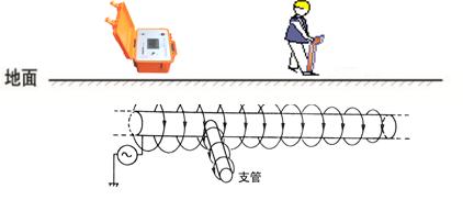 管线仪上图