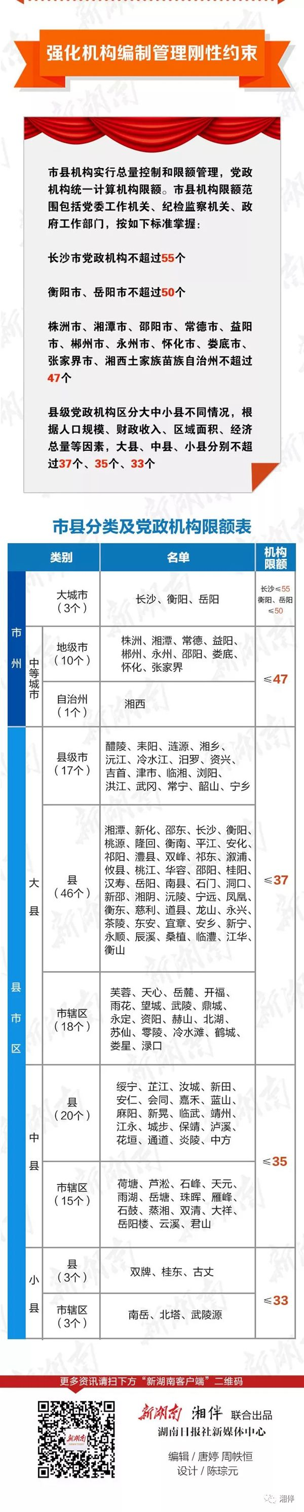 湖南市县机构改革