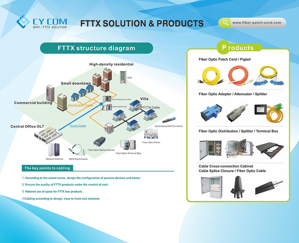FTTH方案V1