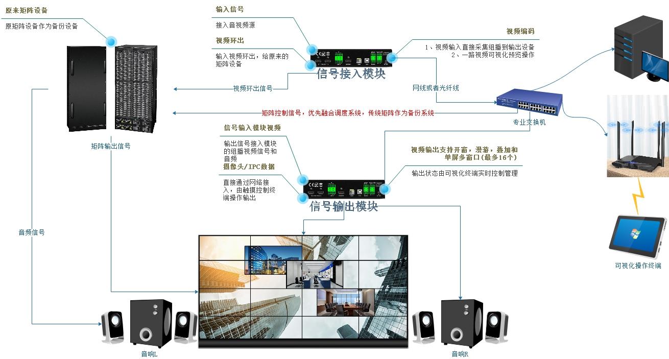 融合调度系统双备份系统