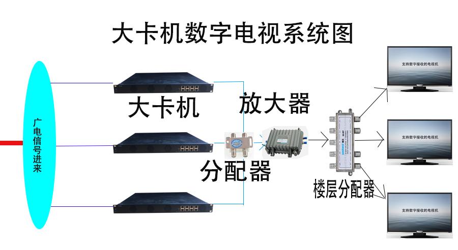 大卡机系统图