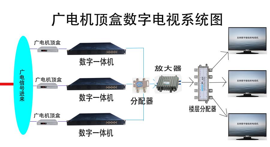 广电机顶盒系统图