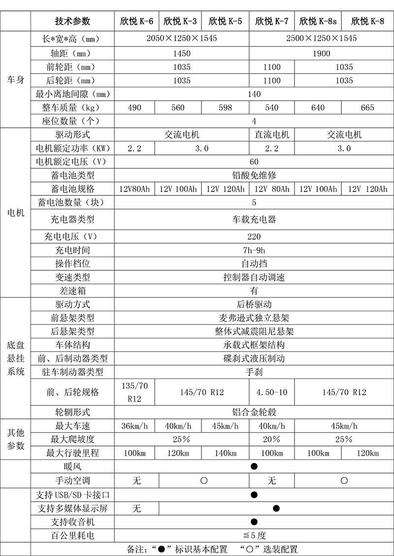 K7配置表2018