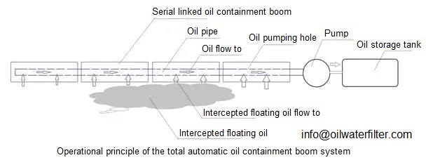 operationalprincipleoftotalautomaticoilcontainmentandrecoveryboom