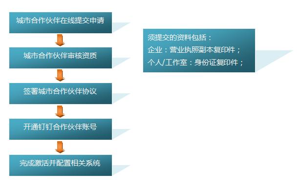 商務合作流程圖