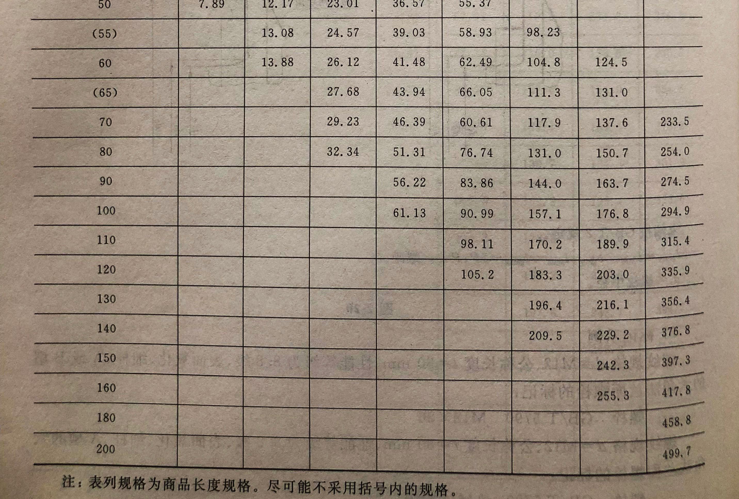 六角法兰面螺栓-尺寸与重量4_02