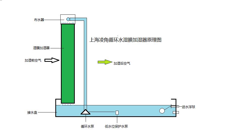 循环水湿膜加湿器示意图