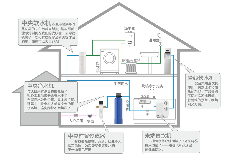家用品牌净水器招商加盟如何选择