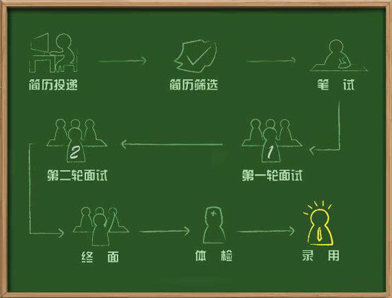 招聘流程图