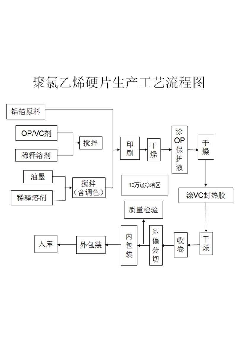 聚氯乙烯硬片生产工艺流程图