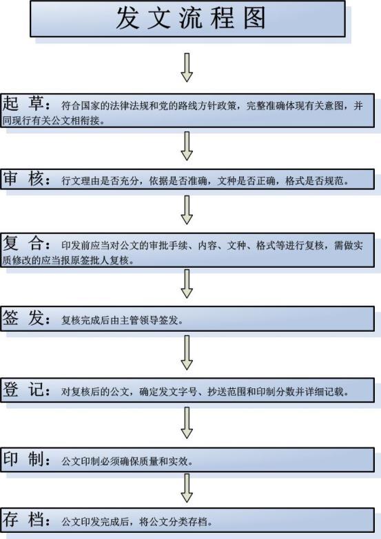H:\网站上传资料\发文流程图.jpg