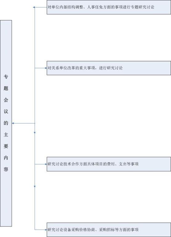 H:\网站上传资料\专题会议的主要内容.jpg