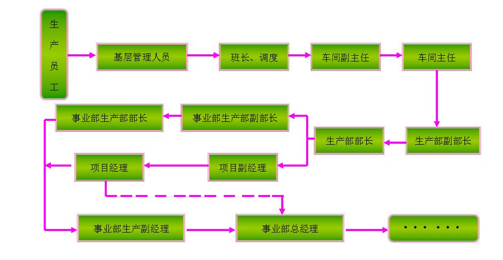 shengchan2