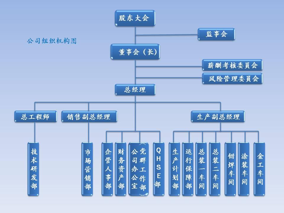 組織機構图