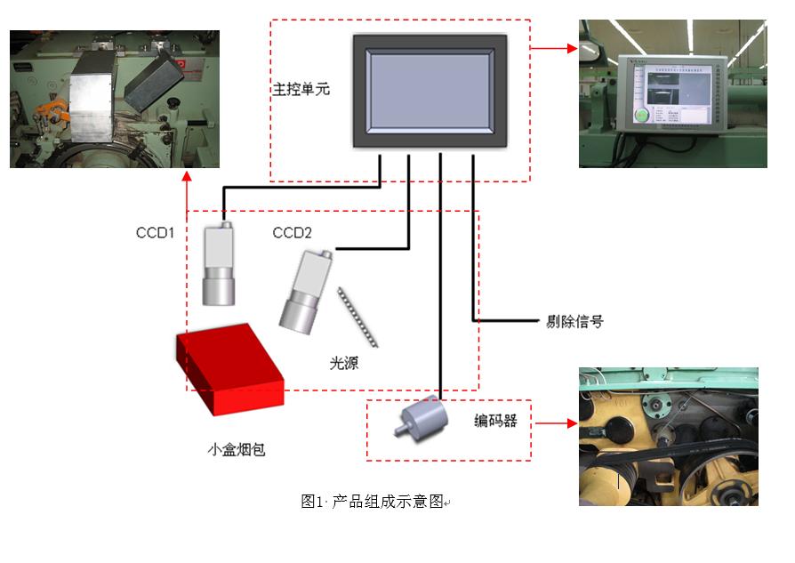 文采產品手冊-WWLI小盒煙包鋁箔及內襯紙檢測裝置V3.0-彩色相機1