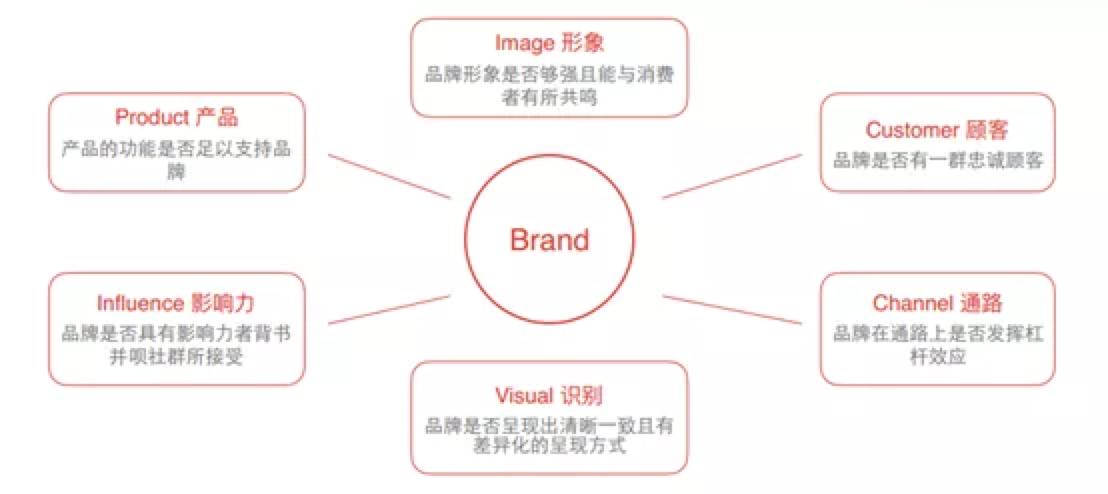 品牌建設,品牌設計,品牌