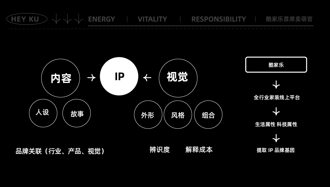 酷家樂IP形象設計