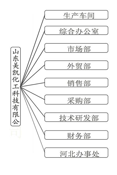 組織機構-1