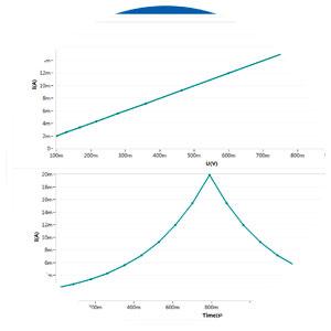 I-V曲线2