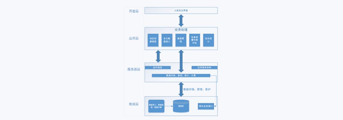 產品技術架構