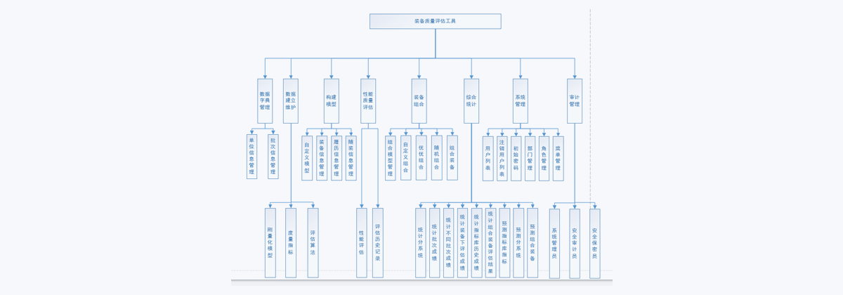 產品業務架構圖