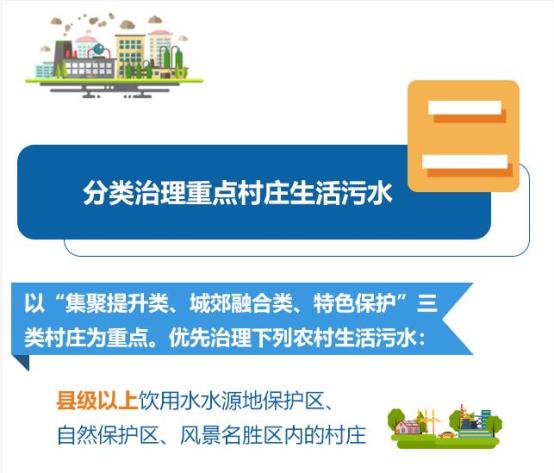 一图读懂|黑龙江省农村生活污水如何治理