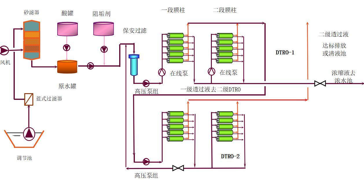 双级DTRO工艺流程图