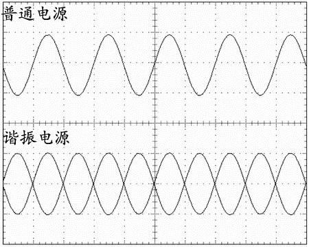 谐振波形图
