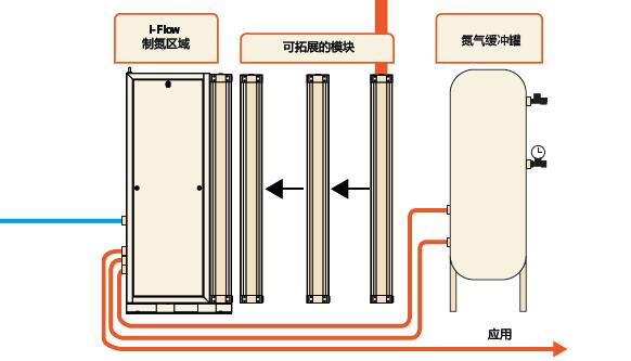 iflow制氮流程