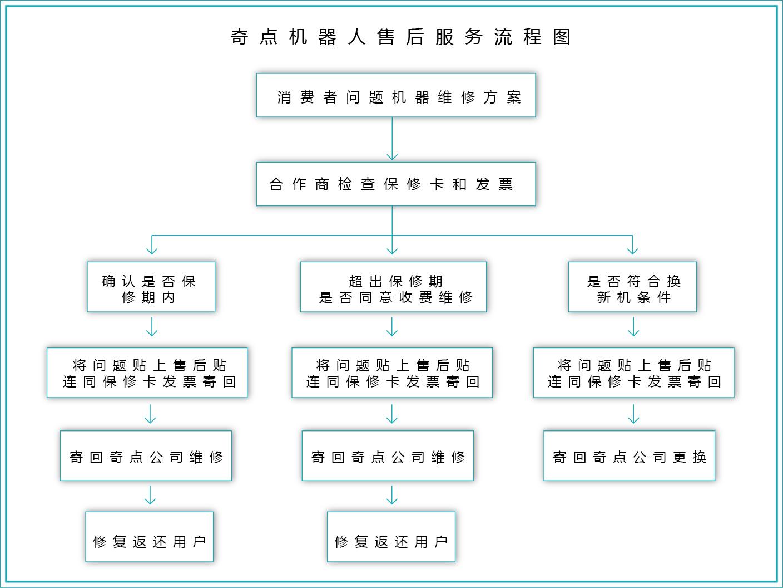 合作企業和服務流程-02