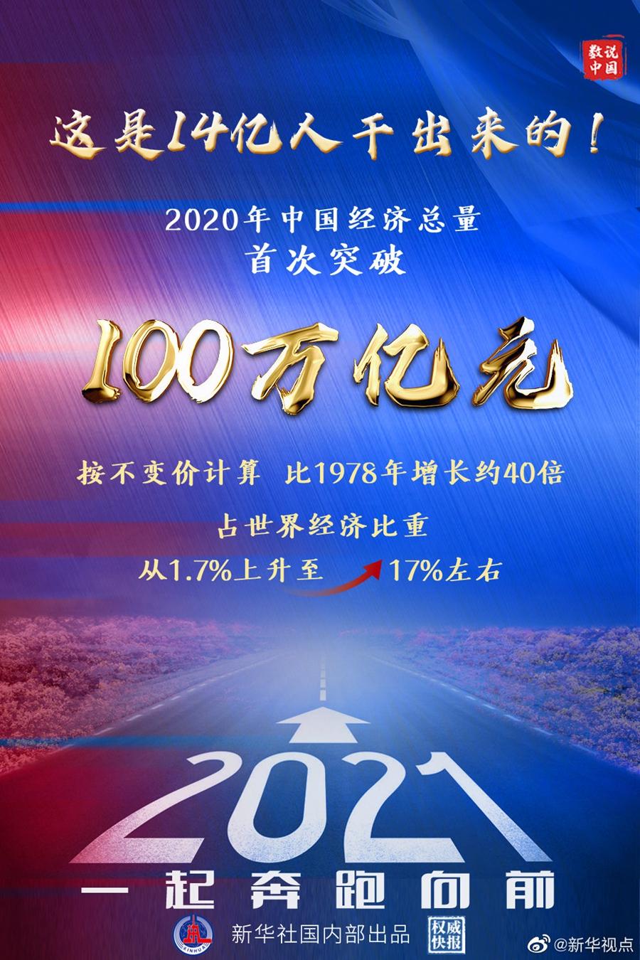 2020中國GDP首超100萬億元