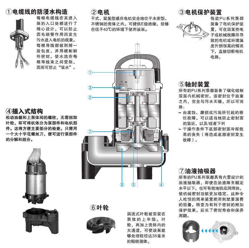 PU系列不锈钢潜水排污泵
