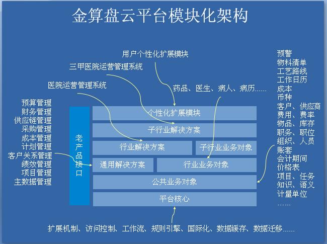 金算盤云平臺模塊化架構圖