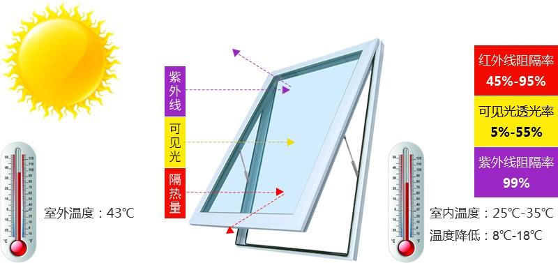 隔热膜隔热原理——成都三浪隔热膜公司