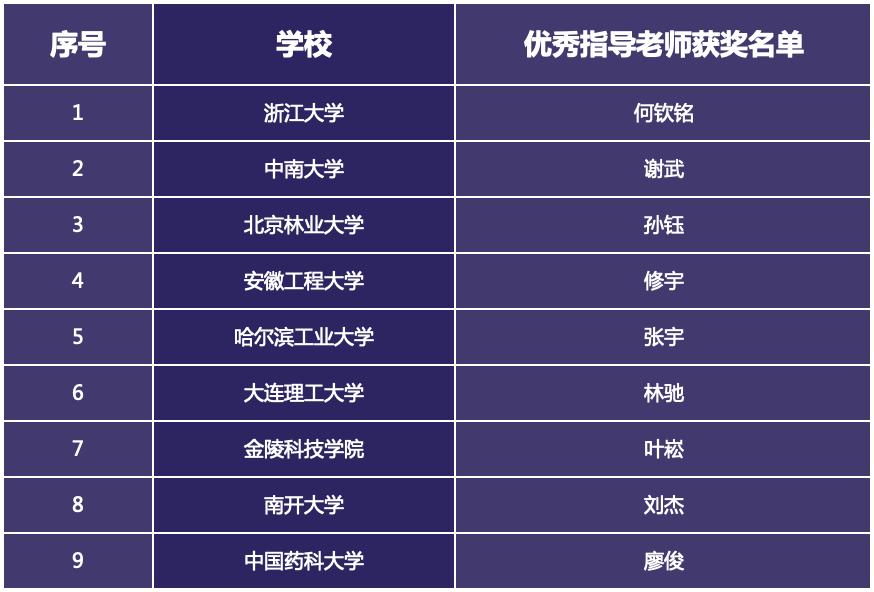 """""""中国高校计算机大赛—人工智能创意赛""""2018年全国总决赛在莫干山圆满落幕-4"""