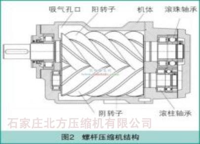 螺杆空压机基本构造