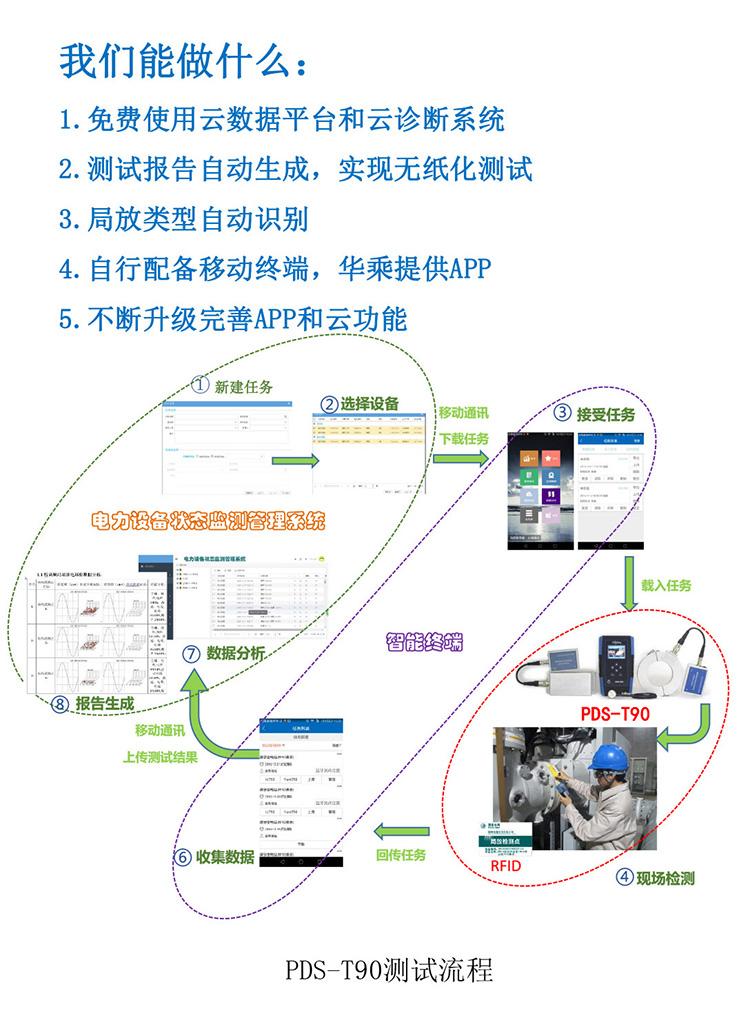 多功能局部放電檢測儀PDS-T90租賃方案-2