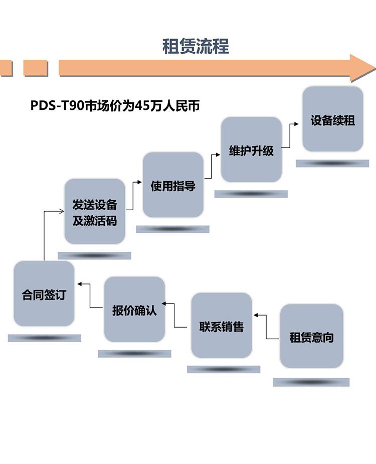 多功能局部放電檢測儀PDS-T90租賃方案-5