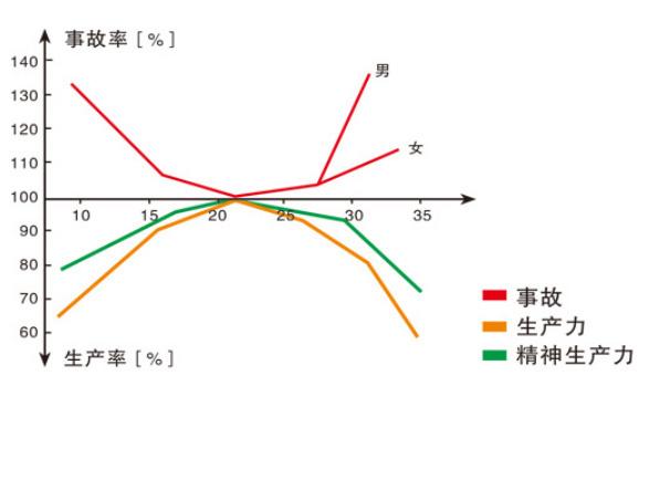 事故曲線圖