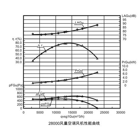離心式環保空調性能曲線