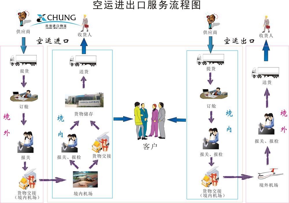 上海空运进口报关流程