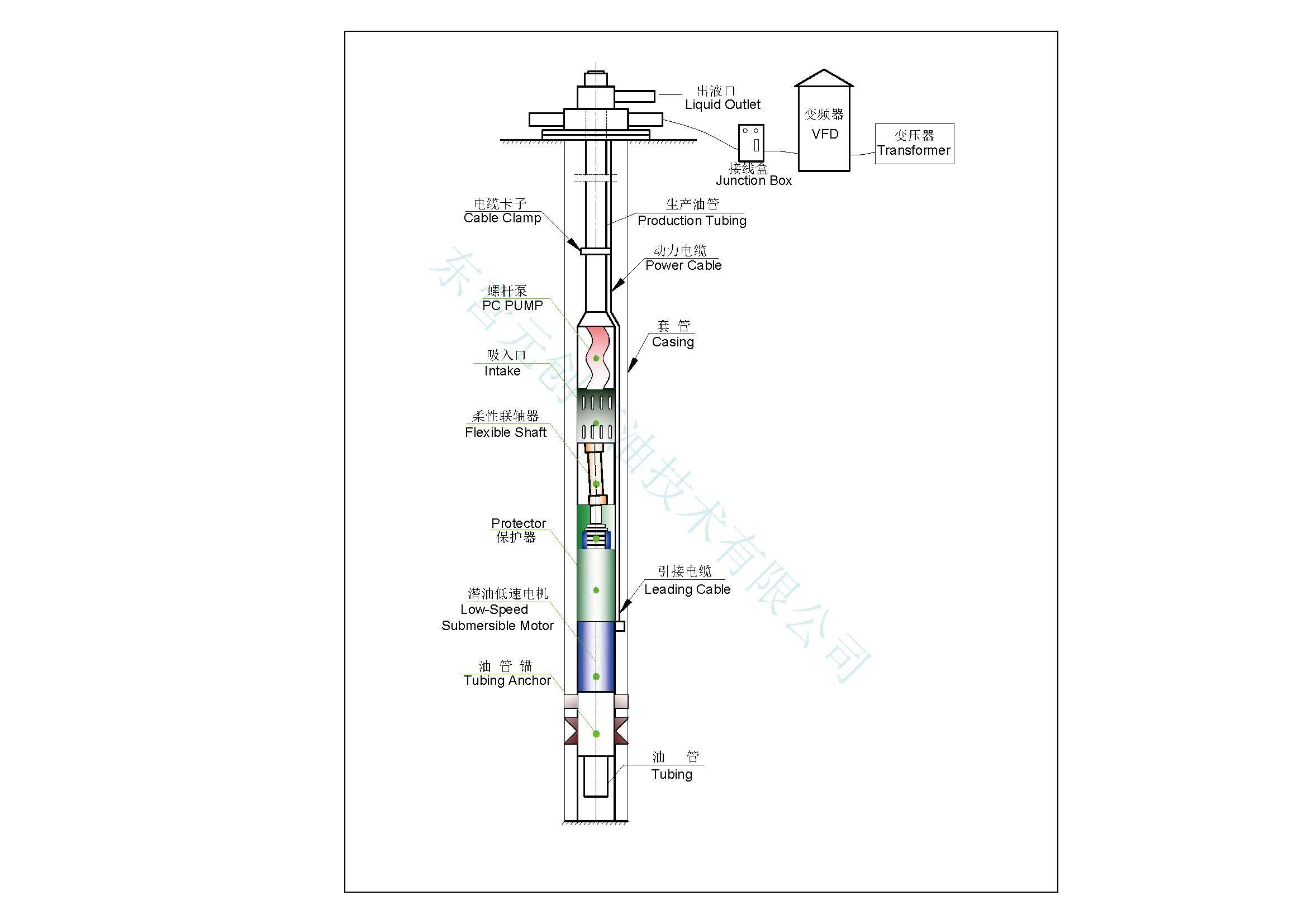 直驅式潛油螺桿泵機組配置圖-宣傳頁用